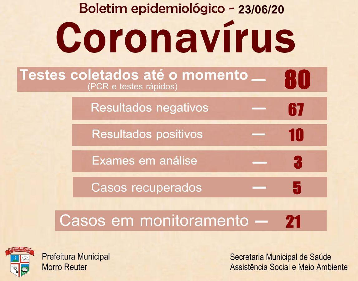 Boletim epidemiológico - 23/6/20