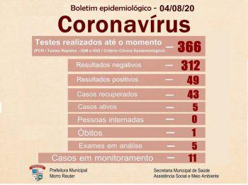 Boletim epidemiológico - 05/08/20